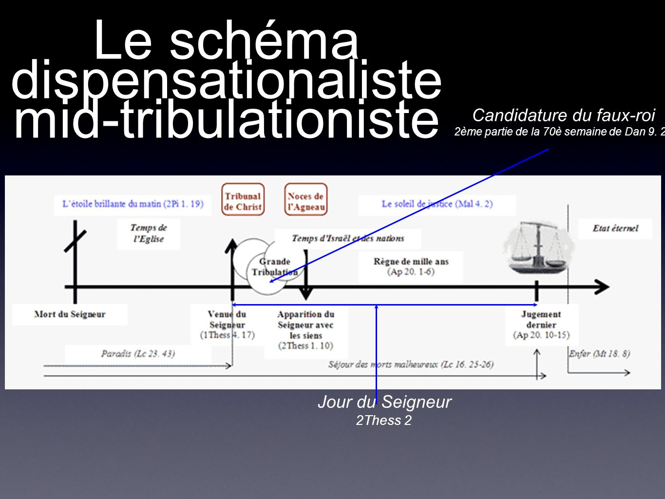 Le schéma dispensationaliste mid-tribulationiste
