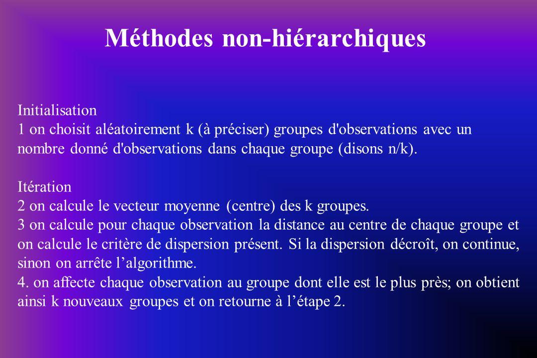 Méthodes non-hiérarchiques