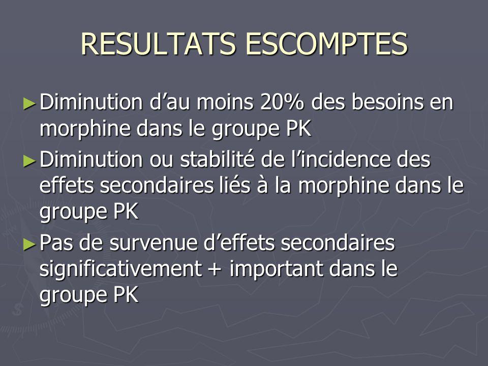 RESULTATS ESCOMPTES Diminution d'au moins 20% des besoins en morphine dans le groupe PK.