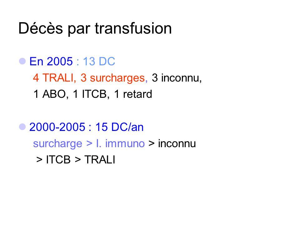 Décès par transfusion En 2005 : 13 DC 2000-2005 : 15 DC/an