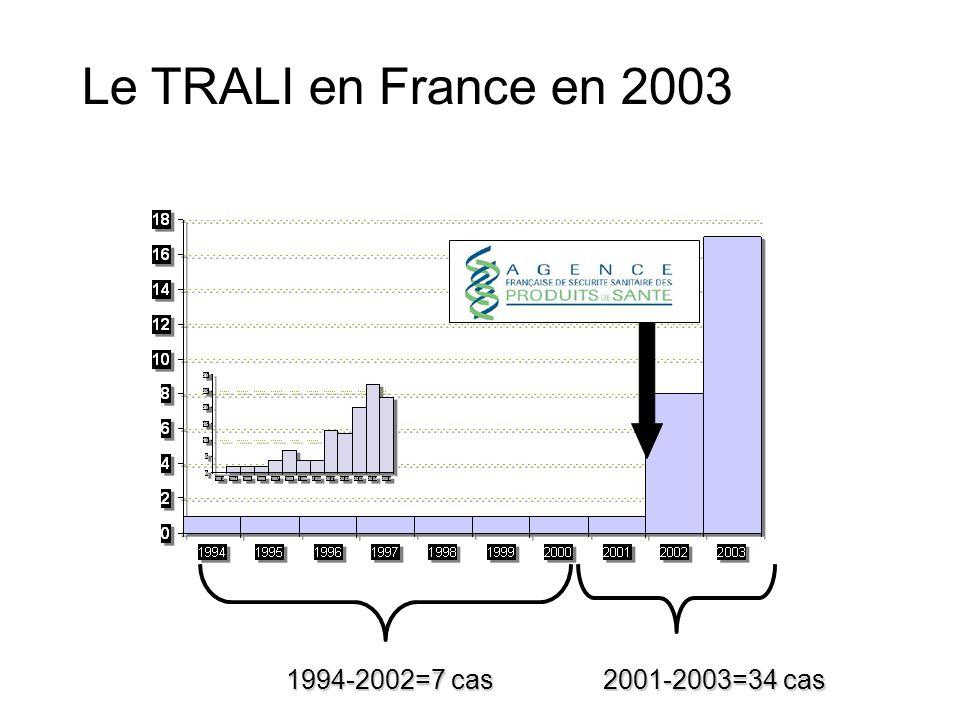 Le TRALI en France en 2003 2001-2003=34 cas 1994-2002=7 cas