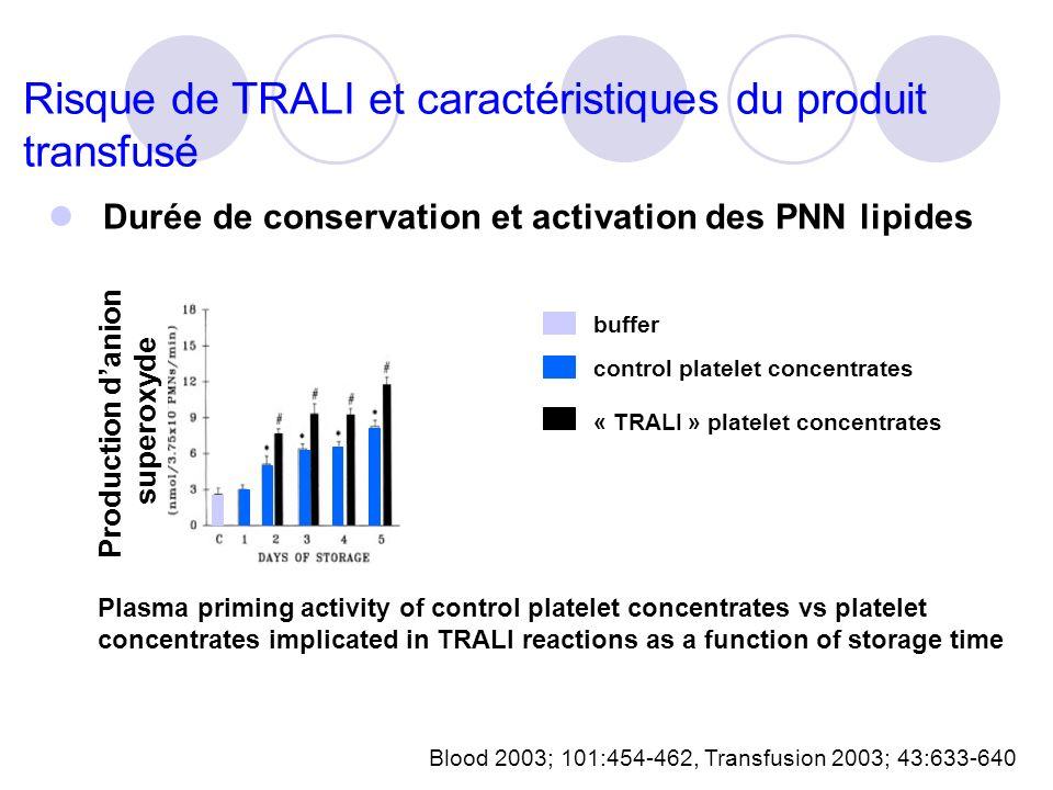 Risque de TRALI et caractéristiques du produit transfusé