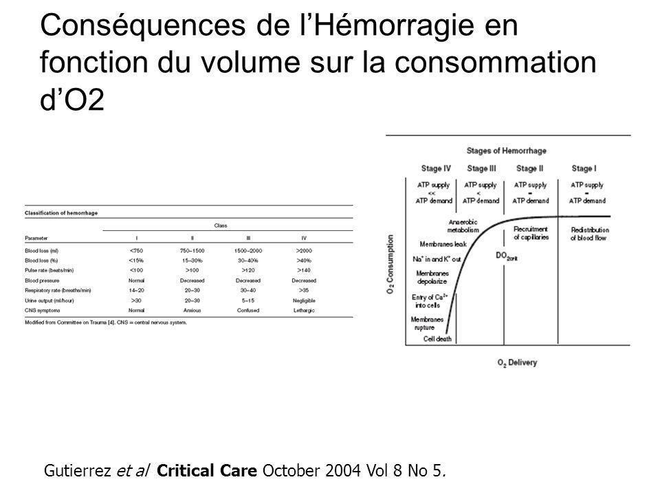 Conséquences de l'Hémorragie en fonction du volume sur la consommation d'O2