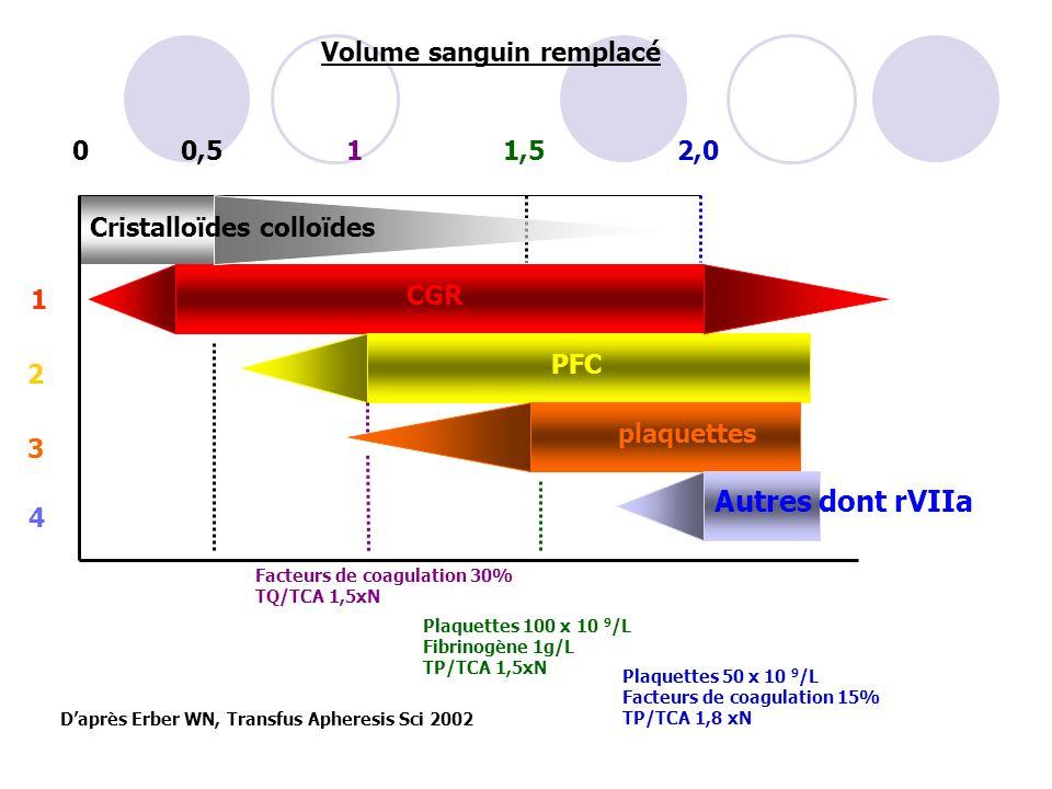 Autres dont rVIIa Volume sanguin remplacé 0,5 1 1,5 2,0