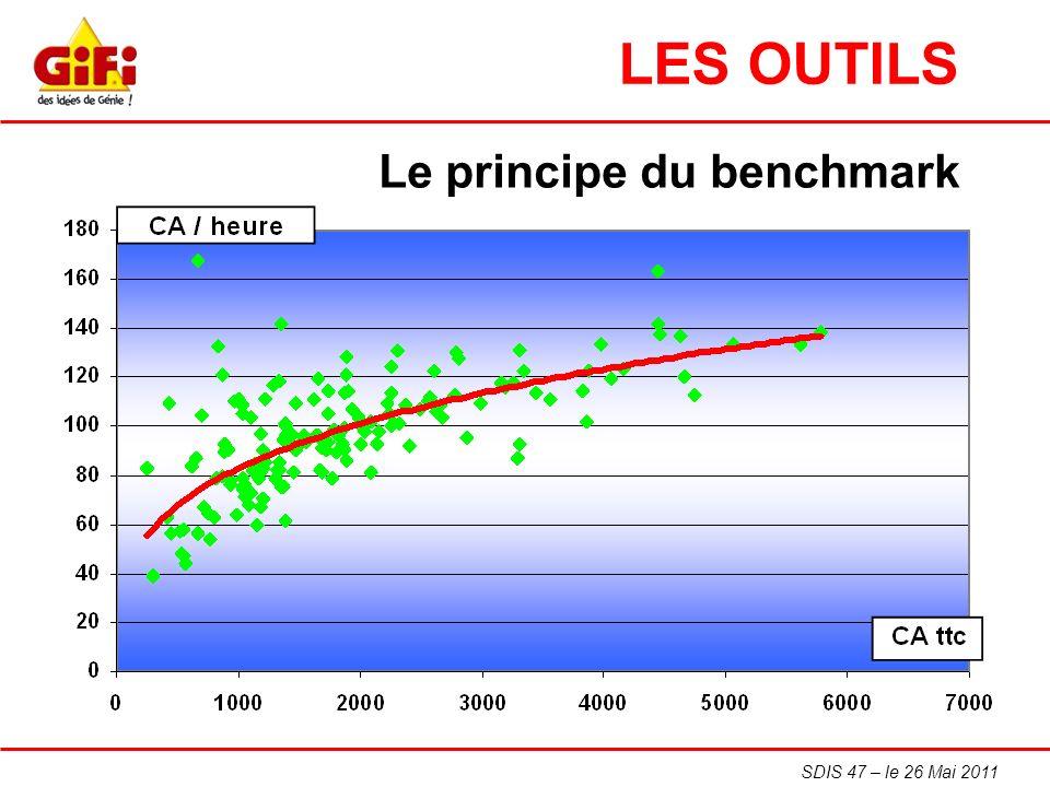 LES OUTILS Le principe du benchmark SDIS 47 – le 26 Mai 2011