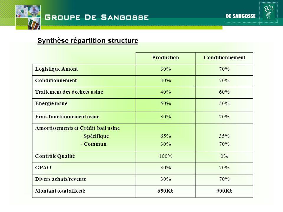 Synthèse répartition structure
