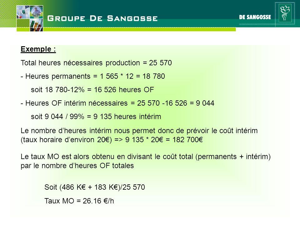 Exemple : Total heures nécessaires production = 25 570. - Heures permanents = 1 565 * 12 = 18 780.