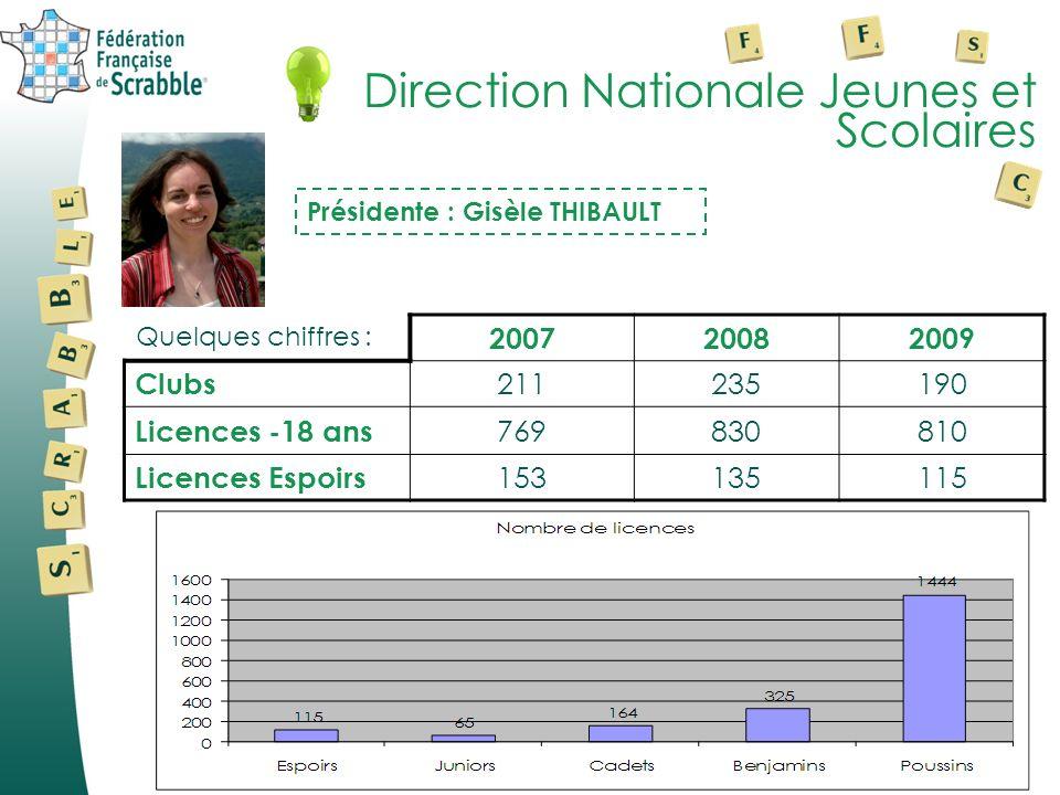 Direction Nationale Jeunes et Scolaires