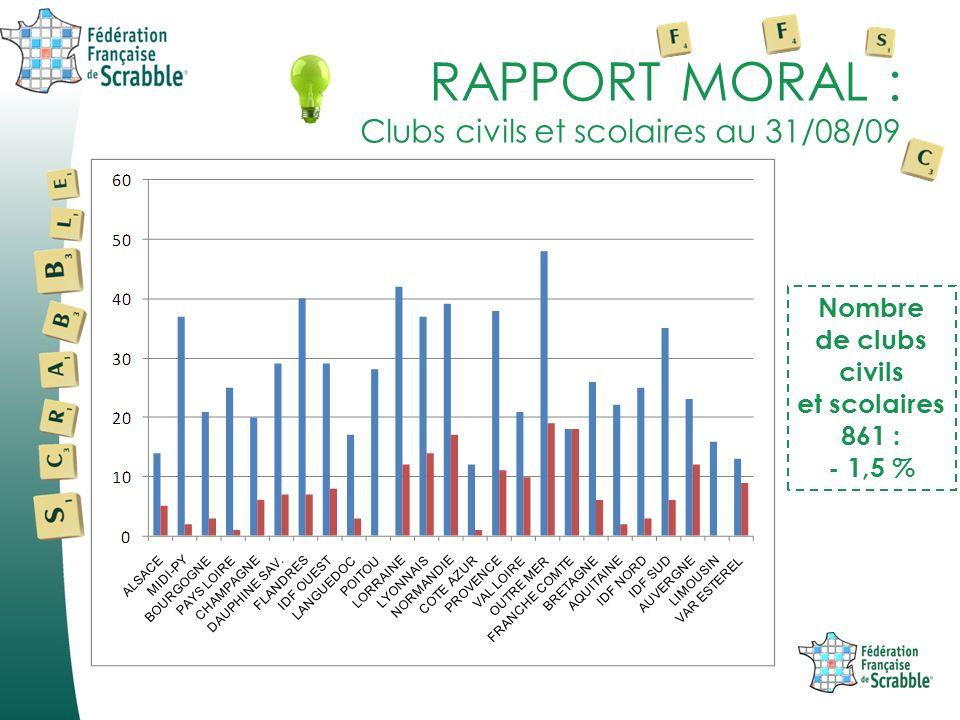 RAPPORT MORAL : Clubs civils et scolaires au 31/08/09 Nombre