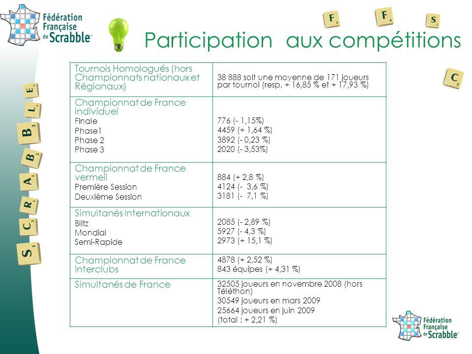 Participation aux compétitions