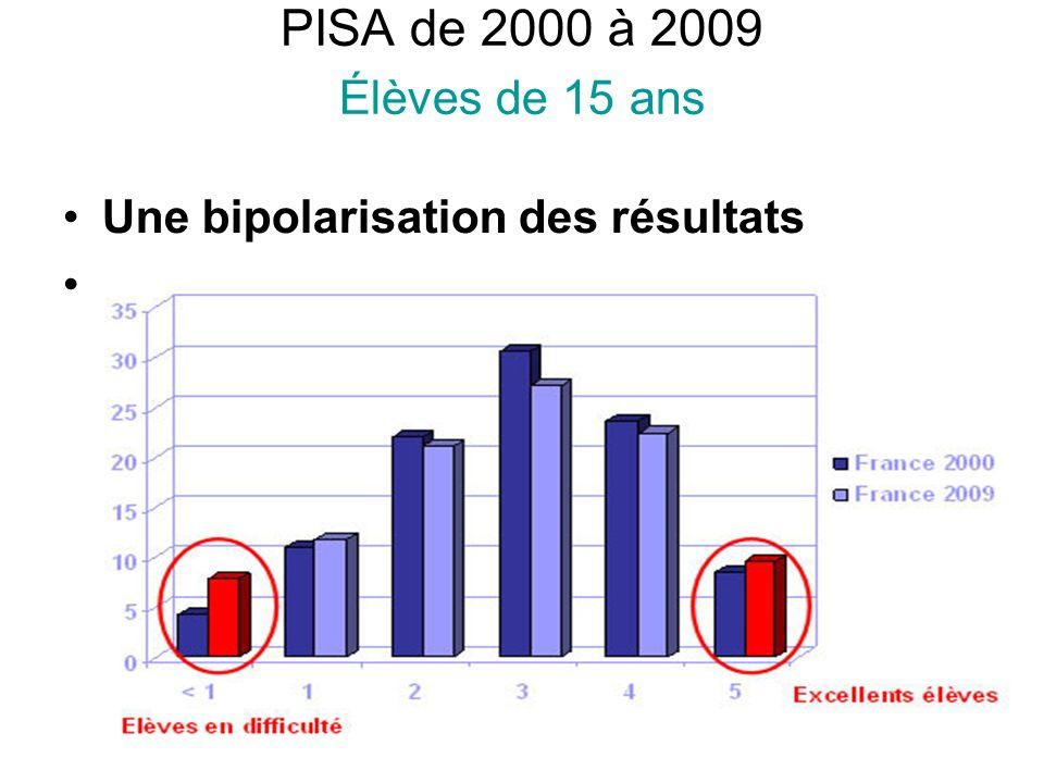 PISA de 2000 à 2009 Élèves de 15 ans Une bipolarisation des résultats.