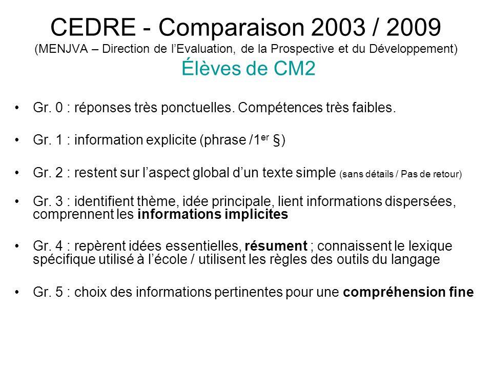 CEDRE - Comparaison 2003 / 2009 (MENJVA – Direction de l'Evaluation, de la Prospective et du Développement) Élèves de CM2