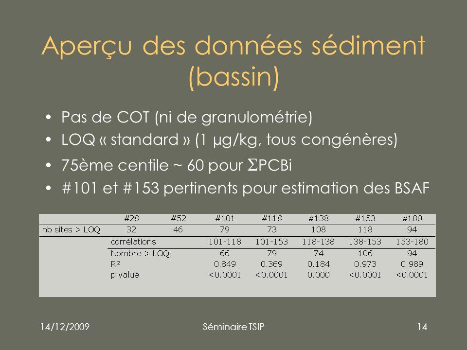 Aperçu des données sédiment (bassin)