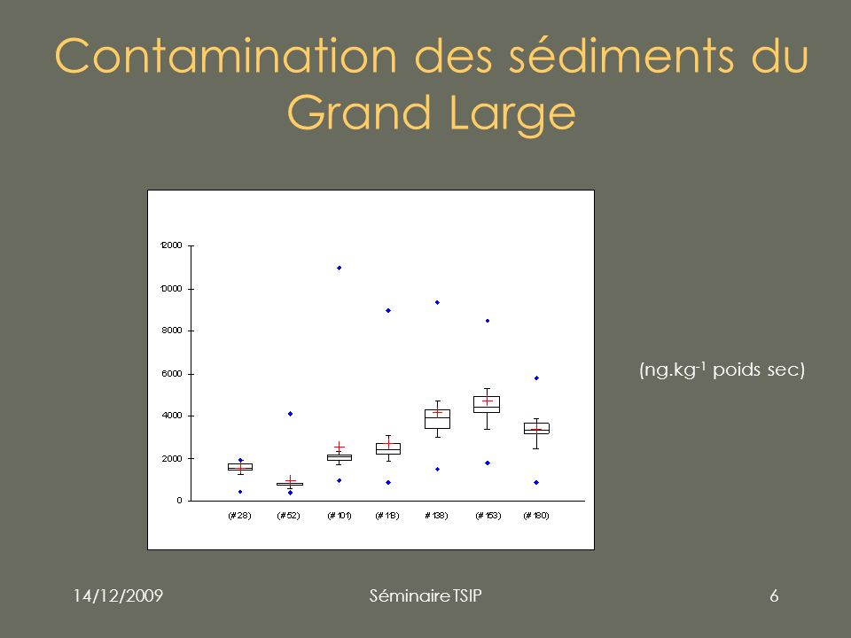 Contamination des sédiments du Grand Large