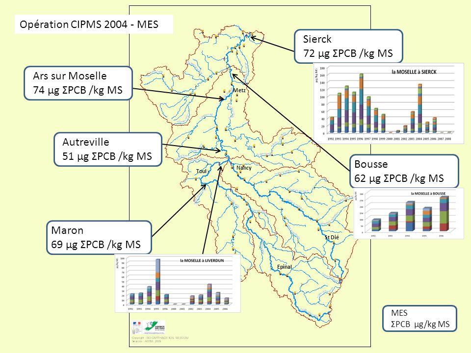 Opération CIPMS 2004 - MES Sierck 72 µg ΣPCB /kg MS Ars sur Moselle