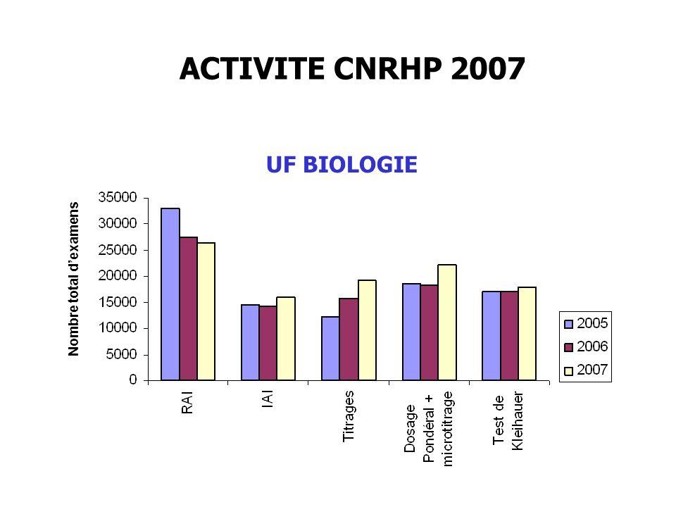 ACTIVITE CNRHP 2007 UF BIOLOGIE Nombre total d'examens