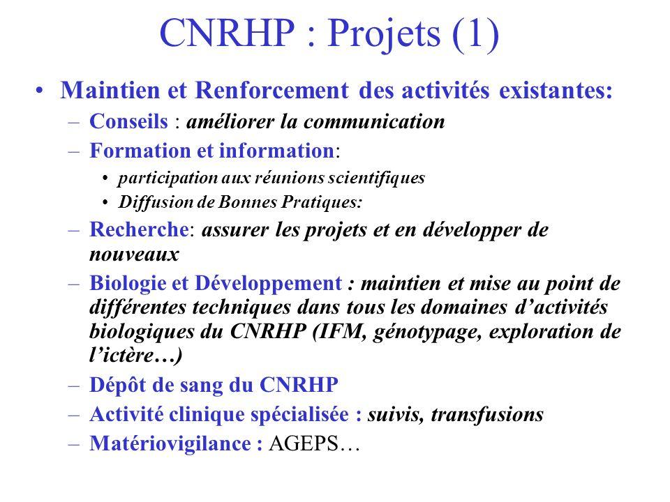 CNRHP : Projets (1) Maintien et Renforcement des activités existantes: