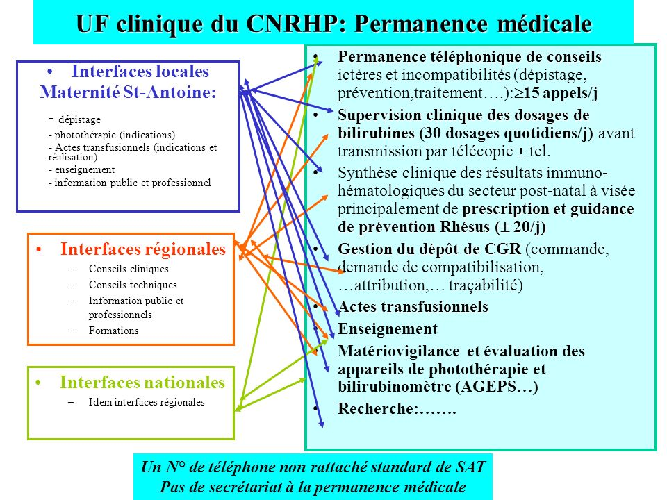 UF clinique du CNRHP: Permanence médicale