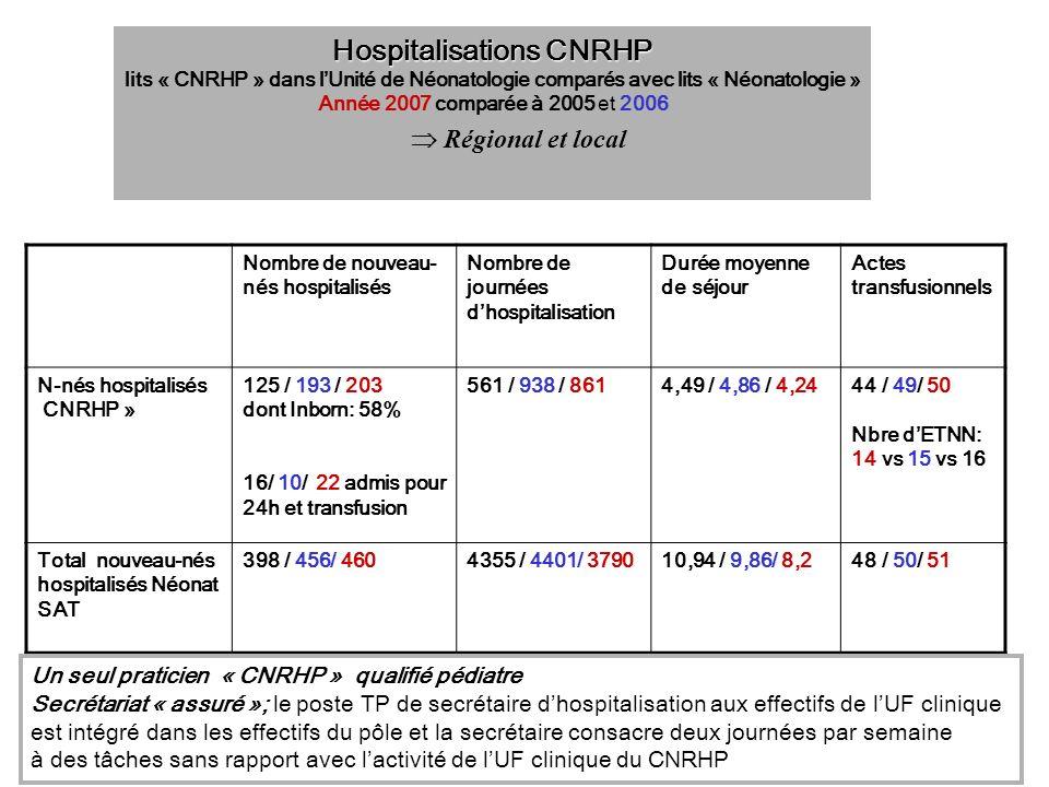 Hospitalisations CNRHP
