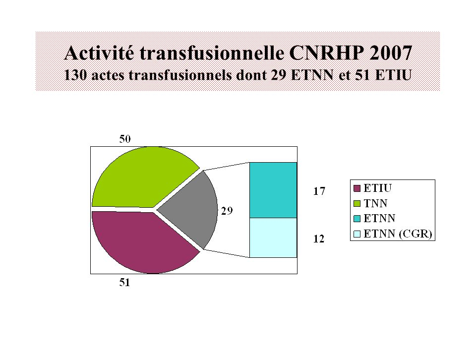 Activité transfusionnelle CNRHP 2007 130 actes transfusionnels dont 29 ETNN et 51 ETIU