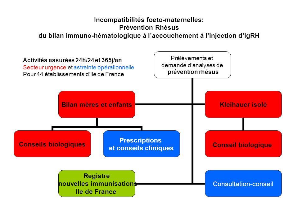 Incompatibilités foeto-maternelles: Prévention Rhésus du bilan immuno-hématologique à l'accouchement à l'injection d'IgRH