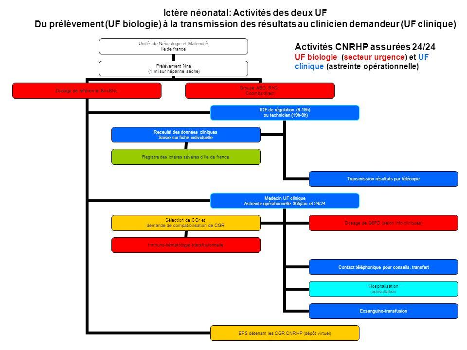 Ictère néonatal: Activités des deux UF Du prélèvement (UF biologie) à la transmission des résultats au clinicien demandeur (UF clinique)