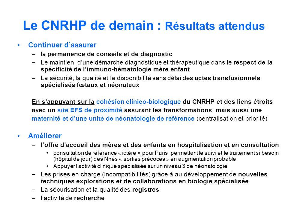 Le CNRHP de demain : Résultats attendus
