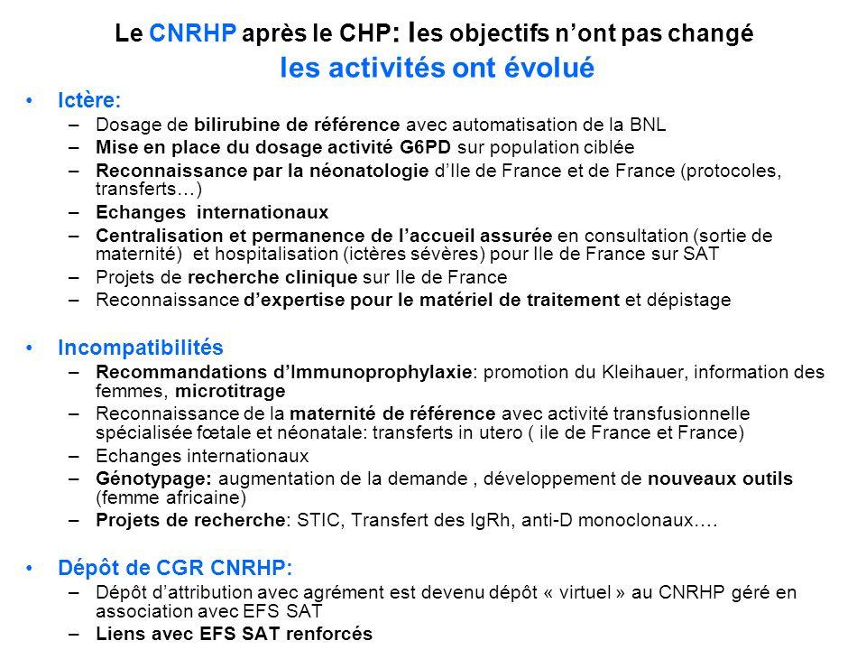 Le CNRHP après le CHP: les objectifs n'ont pas changé les activités ont évolué