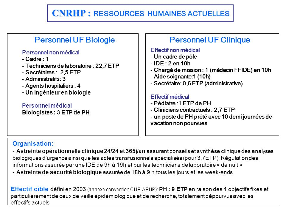 CNRHP : RESSOURCES HUMAINES ACTUELLES