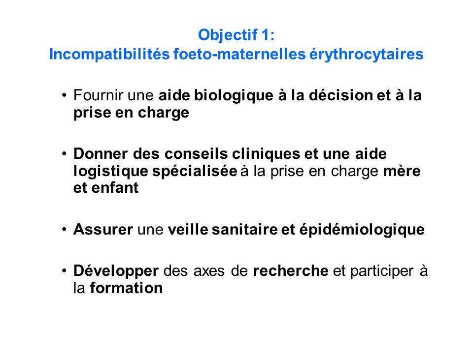 Objectif 1: Incompatibilités foeto-maternelles érythrocytaires