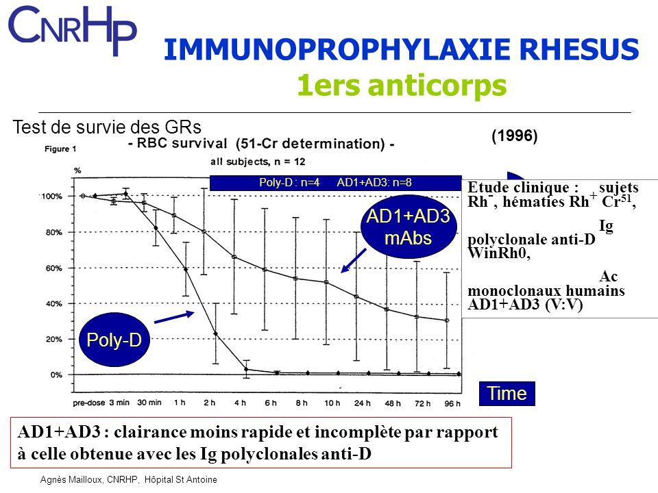 IMMUNOPROPHYLAXIE RHESUS 1ers anticorps