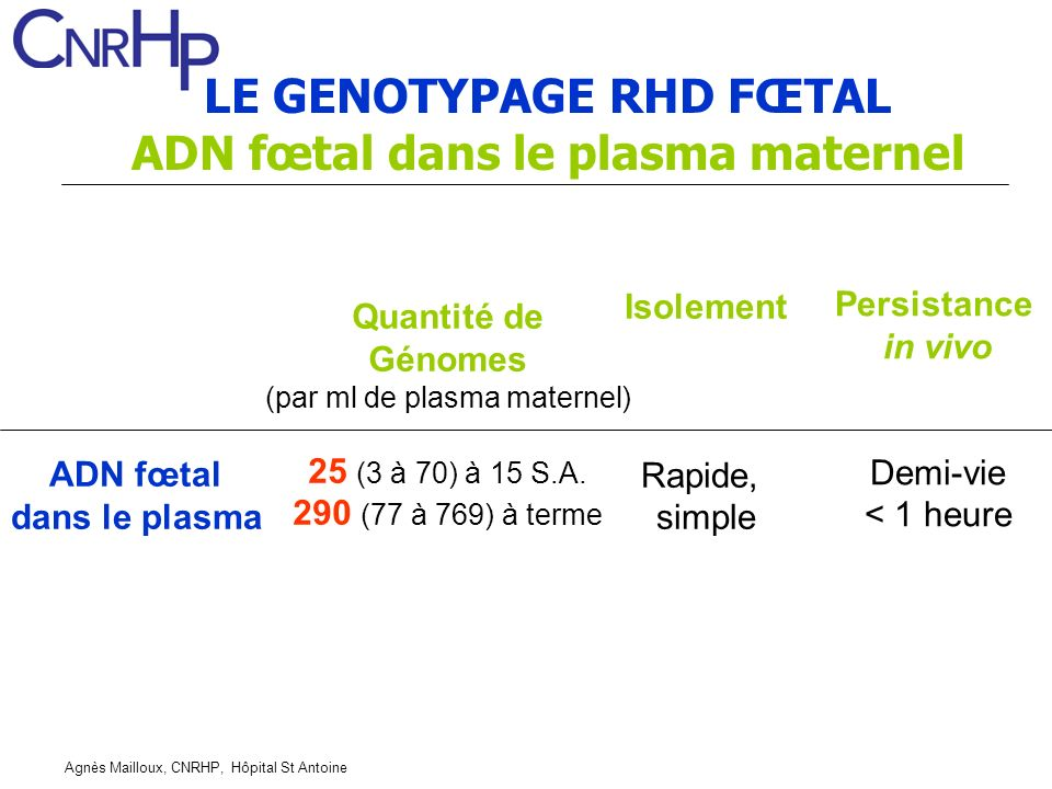 LE GENOTYPAGE RHD FŒTAL ADN fœtal dans le plasma maternel