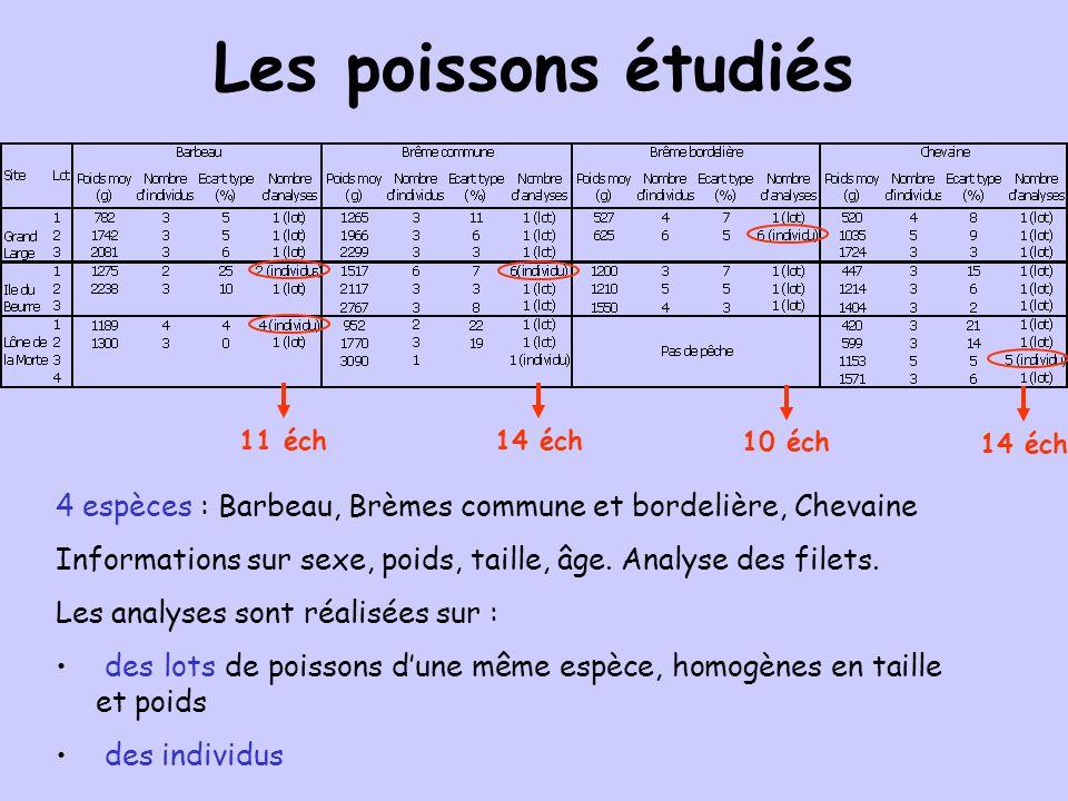 Les poissons étudiés 11 éch. 14 éch. 10 éch. 4 espèces : Barbeau, Brèmes commune et bordelière, Chevaine.