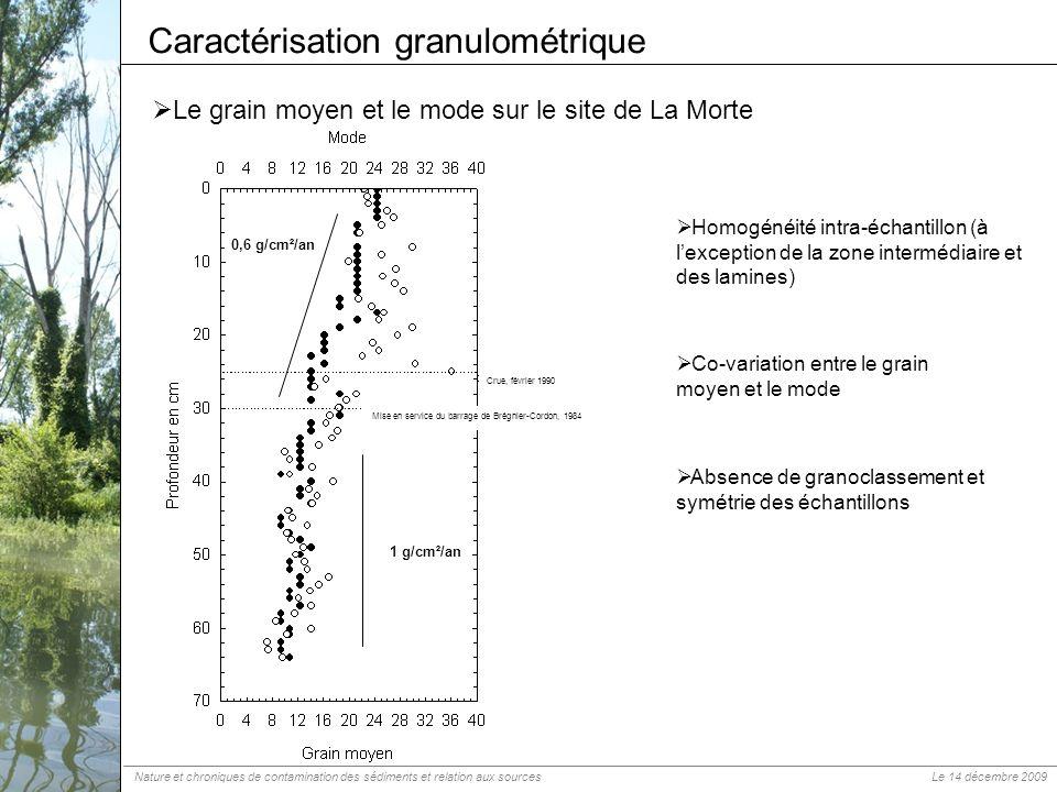 Caractérisation granulométrique
