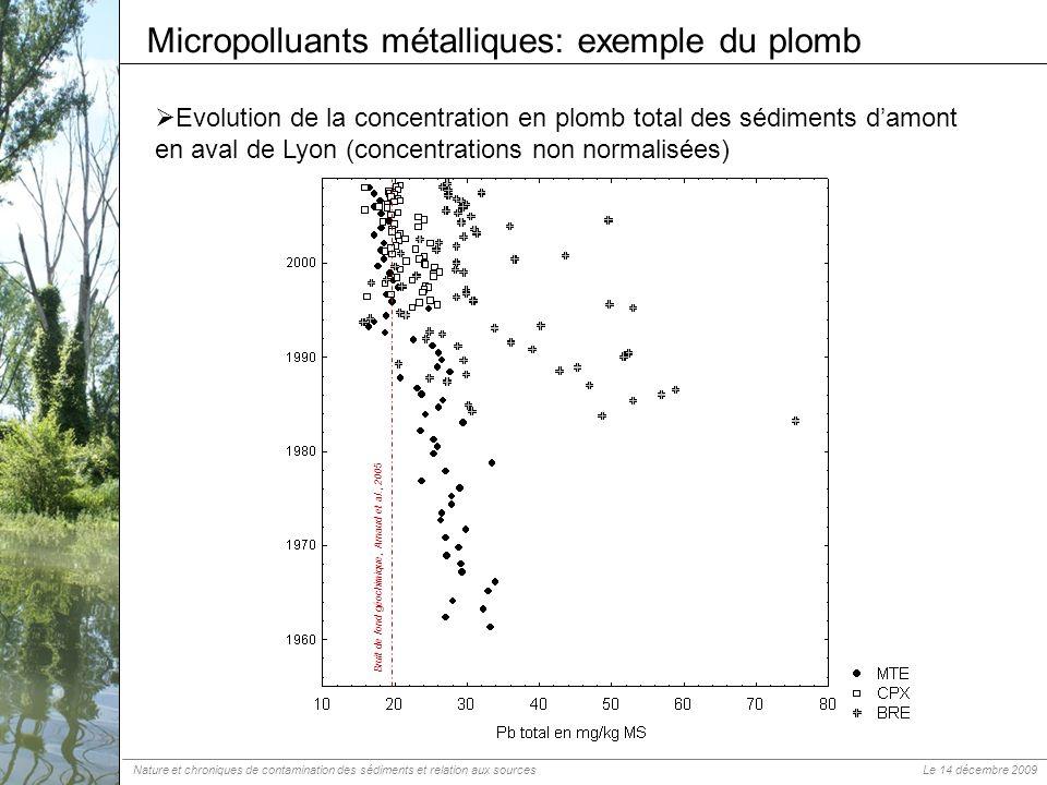 Micropolluants métalliques: exemple du plomb