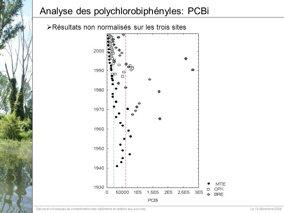 Analyse des polychlorobiphényles: PCBi