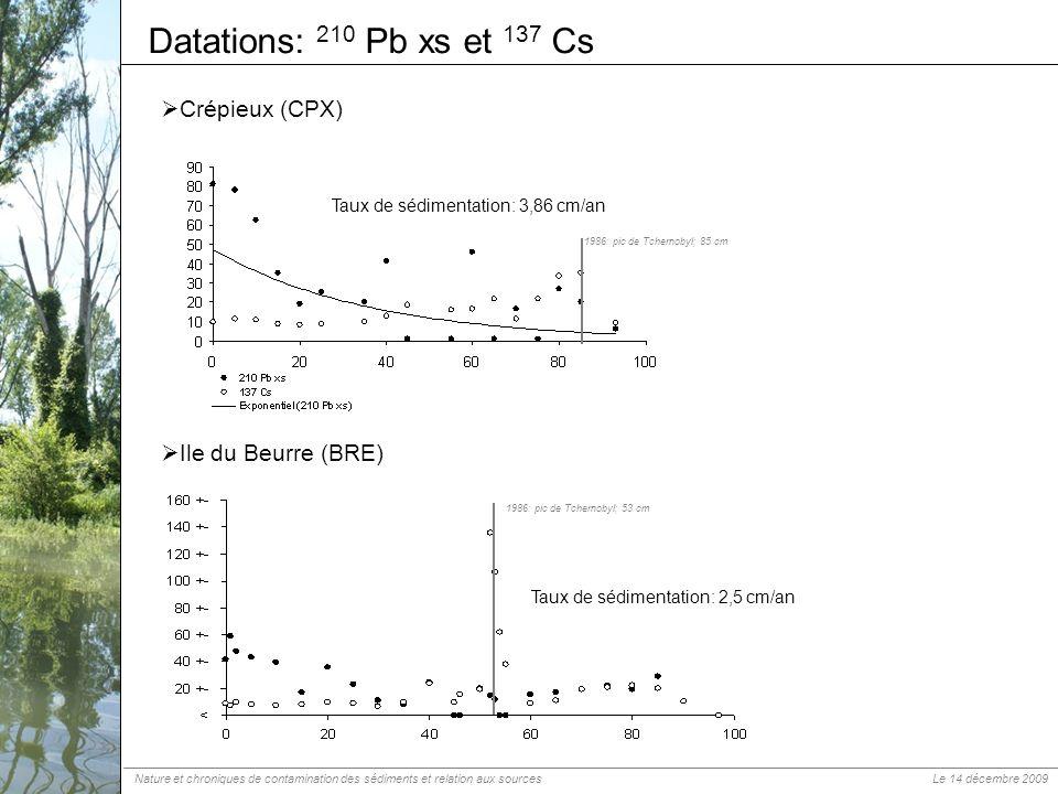Datations: 210 Pb xs et 137 Cs Crépieux (CPX) Ile du Beurre (BRE)