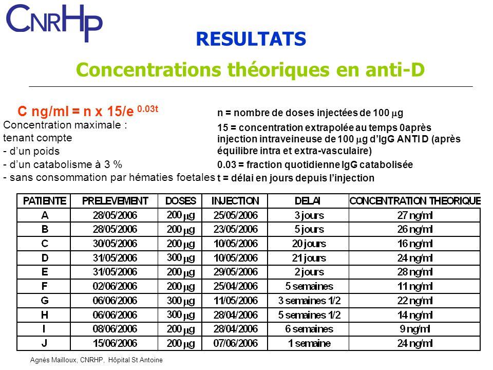 RESULTATS Concentrations théoriques en anti-D