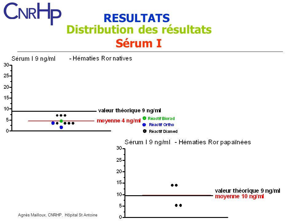 Distribution des résultats