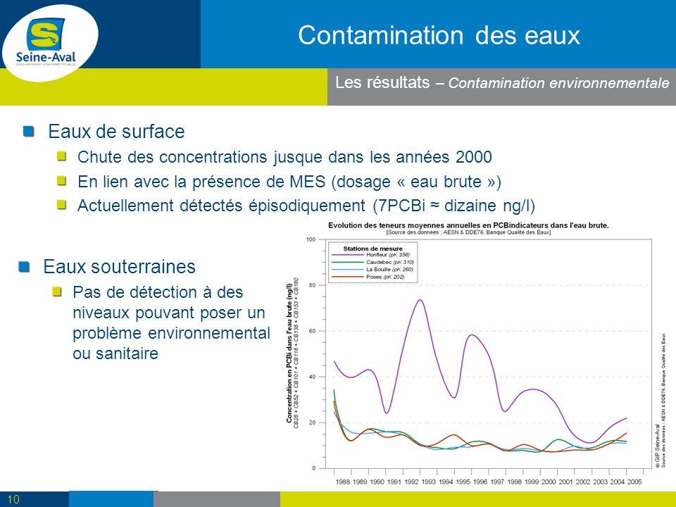 Contamination des eaux