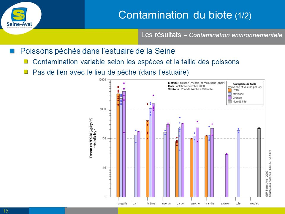 Contamination du biote (1/2)