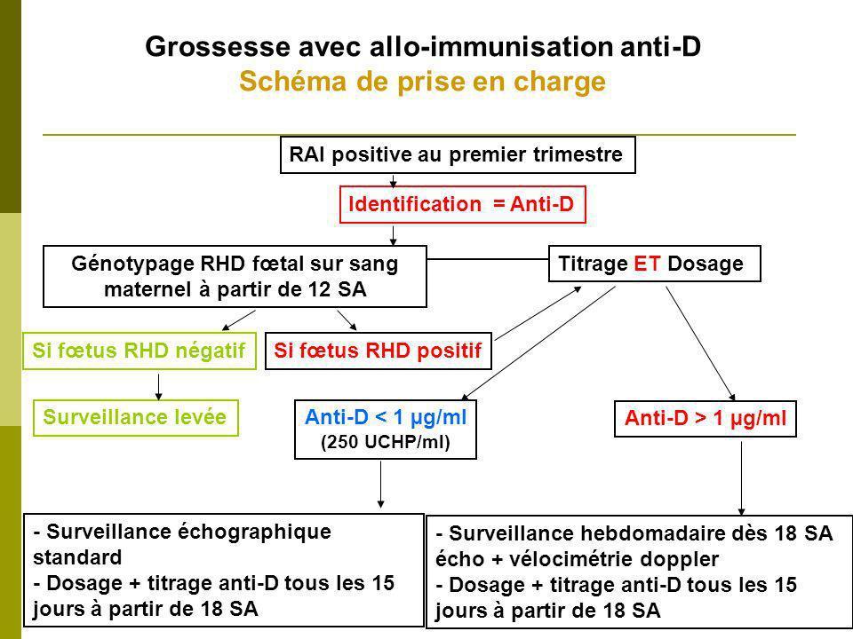 Grossesse avec allo-immunisation anti-D Schéma de prise en charge