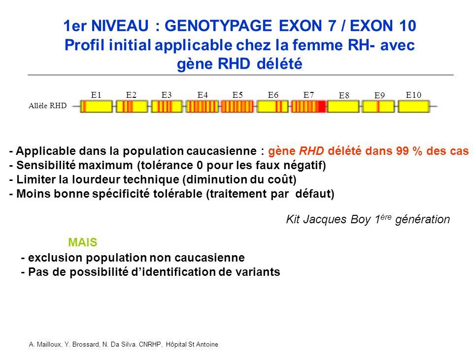 1er NIVEAU : GENOTYPAGE EXON 7 / EXON 10