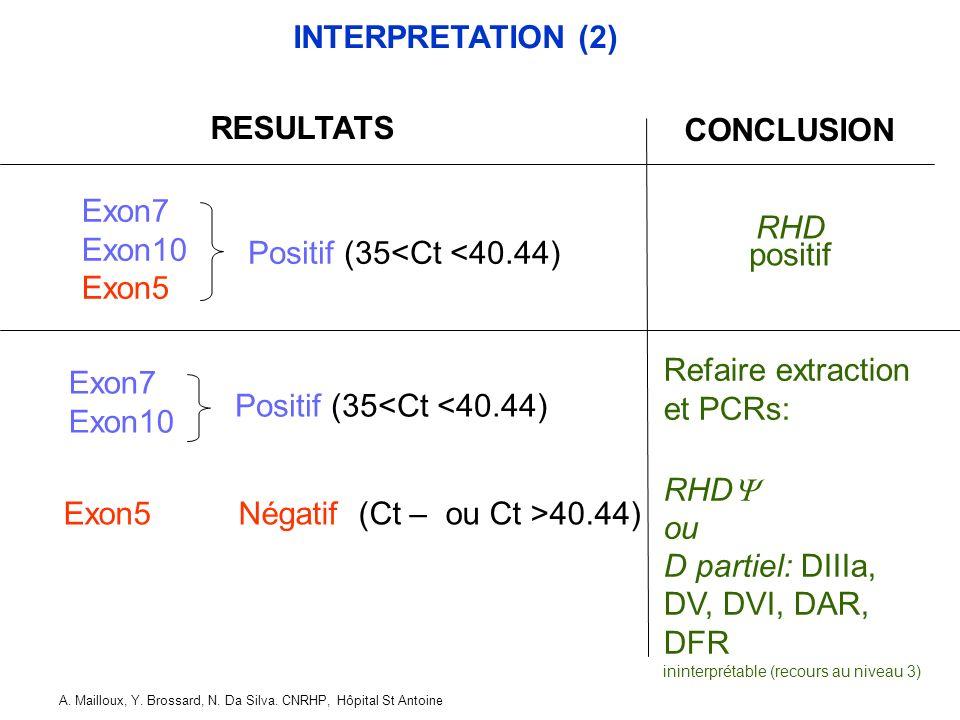 Exon5 Négatif (Ct – ou Ct >40.44)