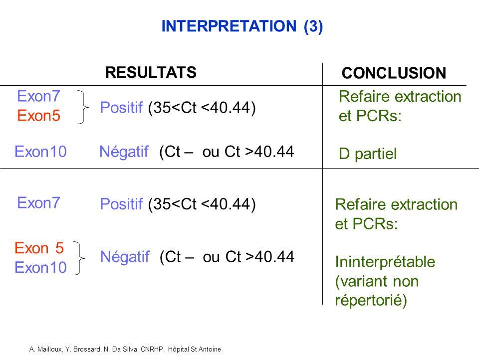 Exon10 Négatif (Ct – ou Ct >40.44