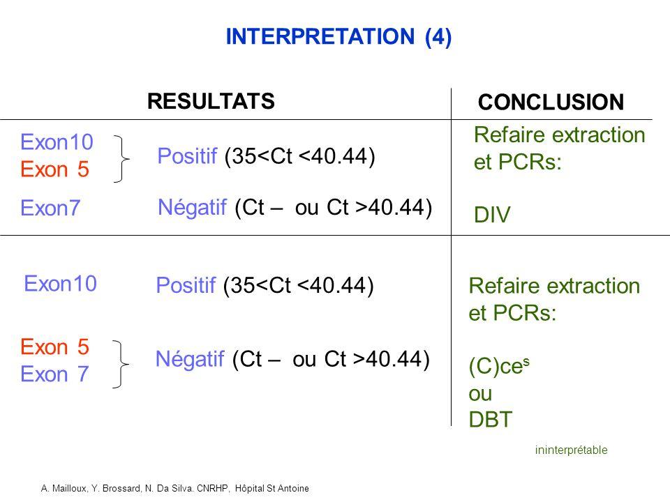 Négatif (Ct – ou Ct >40.44)