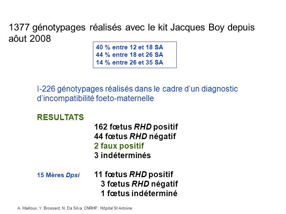 1377 génotypages réalisés avec le kit Jacques Boy depuis aôut 2008