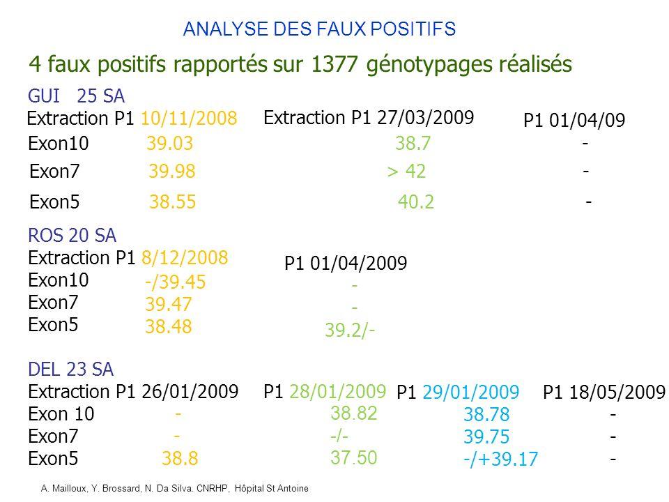 4 faux positifs rapportés sur 1377 génotypages réalisés