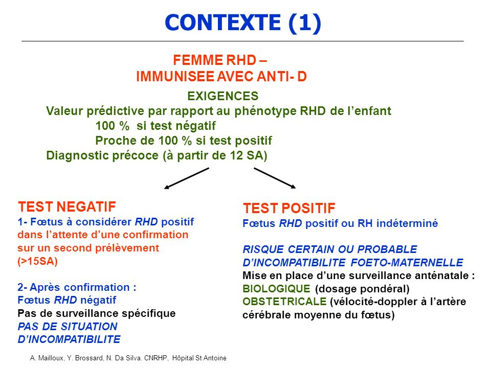 CONTEXTE (1) FEMME RHD – IMMUNISEE AVEC ANTI- D TEST NEGATIF