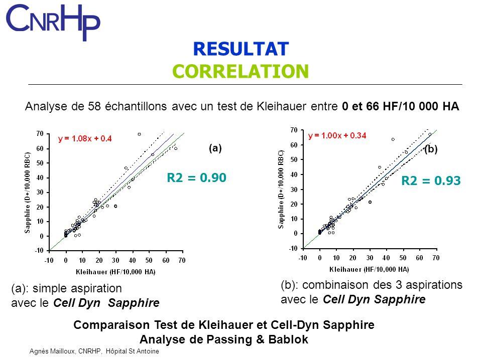 RESULTAT CORRELATION. Analyse de 58 échantillons avec un test de Kleihauer entre 0 et 66 HF/10 000 HA.